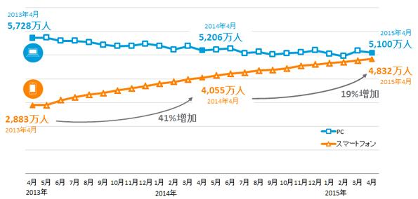 パソコンとスマートフォンでのインターネット利用率の変化